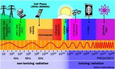 radiation, Khz, Mhz, Ghz, non-ionizing, ionizing, radiation, ELF, VLF, radio…