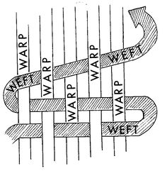 "Image detail for -Both ""warp"" and ""weft"" derive from the Old English word wefan ..."