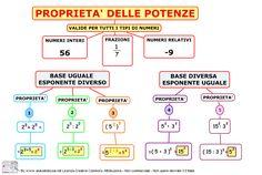 I Numeri Relativi Media Math Tutor, Fun Math, Algebra, Periodic Table, Bullet Journal, Classroom, Teaching, Education, School