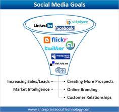 Social media goals     http://litado.edu.vn