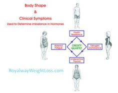 Body Shapes that determines hormonal imbalance in the body.