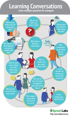 Learning Conversations: Example Questions for Managers Infographic - http://elearninginfographics.com/learning-conversations-example-questions-managers-infographic/