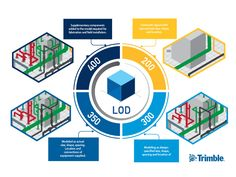 The low down on the LOD. In the world of Building Information Modeling (BIM), the term 'LOD' gets thrown around a lot – but what does it really mean? Building Information Modeling, Fun To Be One, How To Find Out, Bim Model, Construction Documents, Change Management, Futuristic Architecture, Autocad, Geometric Shapes