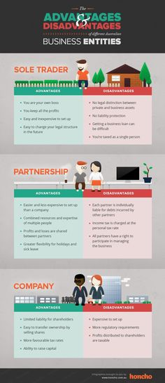 A great business entity infographic, useful to communicate the differences between sole trader / partnership / company in Australia.