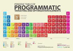 Programmatic shouldn't be quantum phisics. Learn everything technology can do for you when trying to reach your audiences through programmatic media buying. Knowledge Management System, Social Media Search Engine, Advertising Plan, Social Media Analytics, Marketing Channel, Data Science, Data Visualization, Digital Marketing, Periodic Table