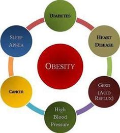 Obesity at the Center of all of these Diseases. Do you have any of these?