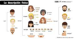 Aprende adjetivos para describir la apariencia y el carácter de las personas.