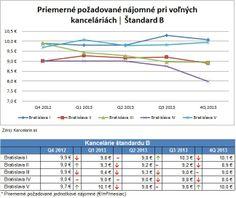 *Report 4Q 2013* Kancelárie Bratislava, štandard B