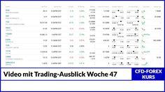 Aktuelles Video mit dem Trading-Ausblick für die Woche 47 für Forex Handel #tradingausblick #woche47 #forexhandel