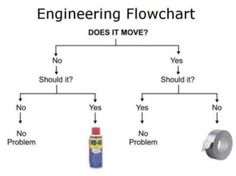 The best engineering flow chart ever @neiltyson