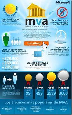 Microsoft Virtual Academy::..*•#~~$??*