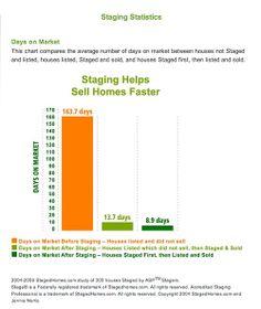 Home staging statistics.... #homestaging