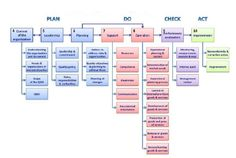 Pdca In Hls Iso Computer Security How To Plan