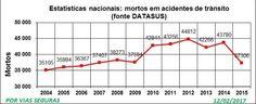 Datasus VF 2004a2015.R1