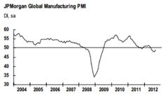 Global PMI's stabilised in September.