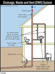 Plumbing Alteration Has Created Vacuum In Upstairs Toilets with regard to dimensions 3240 X 2430 Bathroom Vent Pipe - To avoid condensation on wall Plumbing Drains, Pex Plumbing, Bathroom Drain, Bathroom Plumbing, Bathtub Drain, Sink Drain, Hall Bathroom, Bathroom Fixtures, Residential Plumbing
