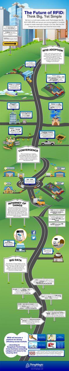 [Infographic] RFID-technologie lijkt een beetje in de vergetelheid geraakt, zo niet ondergesneeuwd door zijn kleinere broer NFC. Maar de technologie leeft als nooit tevoren, niet alleen om goederenstromen te volgen, maar er lijken nieuwe mogelijkheden (onder meer sociale media) aan te komen.
