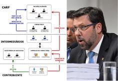 Para Carlos Sampaio, corrupção de R$ 19 bilhões não é prioridade | CartaCampinas