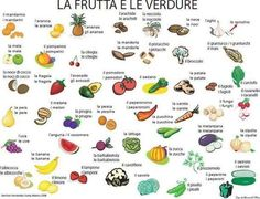 Learning Italian - Fruits and vegetables