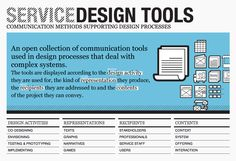 Service Design Tools. #experiencedesign #servicedesign #customerexperience