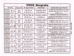 Navgraha (Hindi) Astrology In Hindi, Astrology Books, Learn Astrology, Astrology Chart, Sanskrit Quotes, Sanskrit Mantra, Vedic Mantras, Hindu Mantras, Astrology Planets