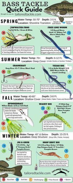 Fishing Lure Quick Sheet - A Fast Reference to Popular Bass Fishing Lures a. Bass Fishing Lure Quick Sheet - A Fast Reference to Popular Bass Fishing Lures a.Bass Fishing Lure Quick Sheet - A Fast Reference to Popular Bass Fishing Lures a. Bass Fishing Boats, Fishing Jig, Bass Fishing Tips, Fishing Knots, Fishing Basics, Catfish Fishing, Carp Fishing, Fishing Tricks, Fishing Reels
