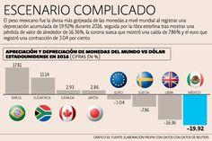 Mercados, con alto grado de volatilidad en 2016 | El Economista