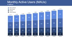Facebook crushes Q2 earnings hits 1.71B users and record high share price