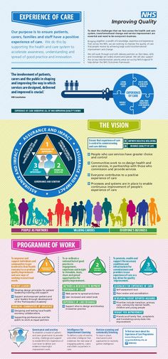 Experience of care infographic