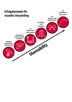 Six citeria to tell a successful visual story. More about Visual Storytelling: amzn.to/1O11jbU