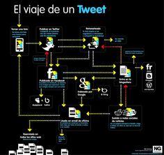 El viaje de un tweet
