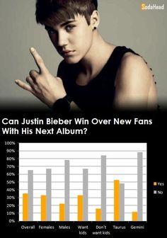 PUBLIC OPINION > Justin Bieber's Next Album Won't Win Over New Fans File under: #BieberFever