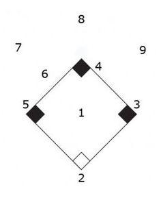 Lineup Card- 4 Outfielder lineup card. Lineup Card- 4