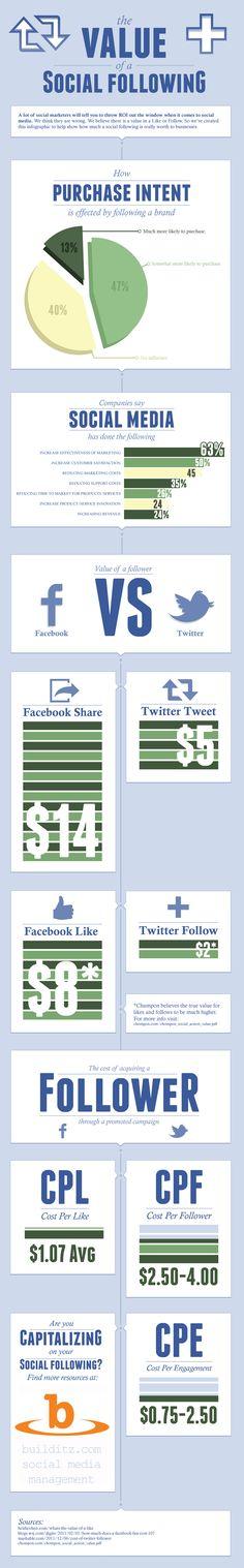 The value of a follower: Facebook vs Twitter