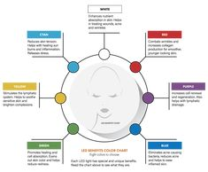 led light therapy color chart - Google Search