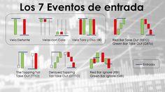 Los 7 Eventos que #OliverVelez nos enseña para operar los Mercados de Acciones de Nueva York.  #inversiones #ivangalicki #trader #trades #estrategia #patrones #nyse