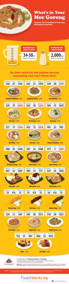 [Infographic] 23 Hawker Stall Dishes and Their Calories, Fat & Sodium Content | HealthWorks Malaysia