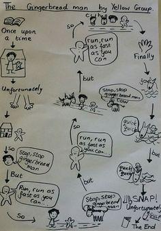 20 Best Story Maps Images Talk 4 Writing Pie Corbett Teaching