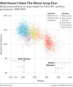 182 Best Data Visualization: Correlation and Scatterplot images in