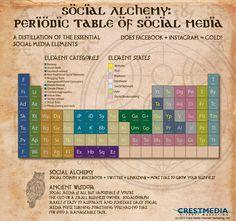 #Social Alchemy: Periodic Table of #SocialMedia