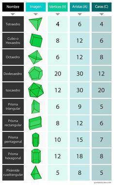 Geometry Formulas, Mathematics Geometry, Math Formulas, Math For Kids, Fun Math, Math Math, Math Worksheets, Math Resources, Math Activities