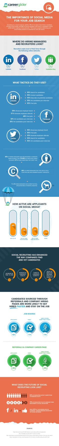 Really interesting #infographic about a trend that has become a full-fledged activity sector: #SocialRecruiting.#SocialMedia