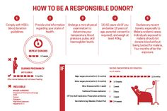 Red Cross, Blood Donor's Responsibility Blood Donation, Red Cross, Infographics, Physics, No Response, Facts, Health, Salud, Infographic