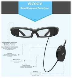Sony Smart EyeGlass look like any other smart eye wear such as Epson's Moverio BT-200, Google Glass, etc, but the technology used in the Sony's wearable is much different than other competitors