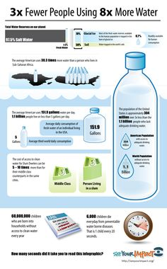 Average American uses 151.9 gallons water/day while 1.1 billion live on less than 5 gallons/day.