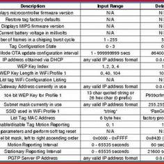 Basic Cisco Commands