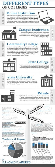 6 Types of Colleges [Infographics]