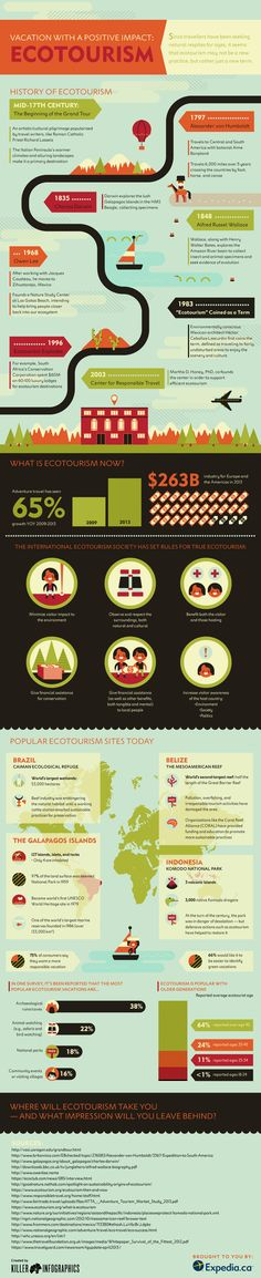 Ecotourism-infographic-view