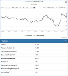 The Dodge & Cox Stock Fund produced unimpressive results when compared to a simple ETF portfolio or even a single ETF.