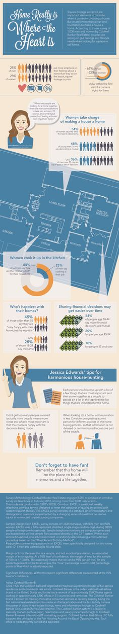 Here is an interesting #infographic about real estate (gender differences). #RealEstate #home
